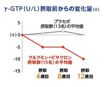 Gtp 高い γ